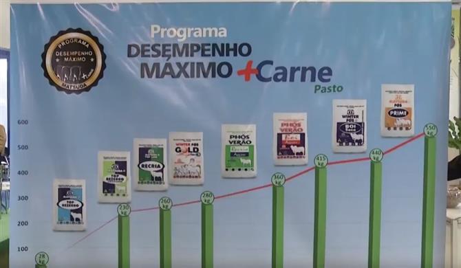 Lançamento Programa Desempenho Máximo (Fórum da Pecuária Lucrativa)